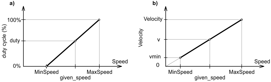 Control of spindle revolution speed using PWM or STEP/DIR signals